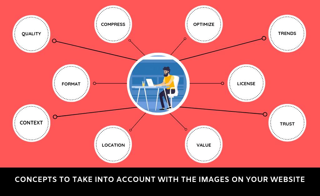 usar imágenes en una página web